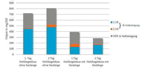 Abb. 1: Gesamtmenge abgewaschenes Folpet bezogen auf je 50 Liter Waschwasser pro Reinigung.