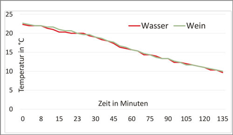 Abb. 1: Kühlverhalten Wasser/Wein im Kühlschrank (4 °C) von 23 °C bis 24 °C auf 10 °C.